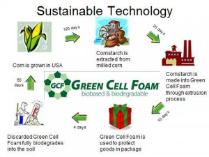 gcf continuum recyclable packaging materials